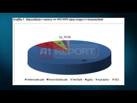 A1 Report - HIV/AIDS në Shqipëri, 96 raste të reja brenda 2013