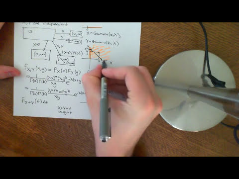Convolution of two Independent Gamma Distributions Part 2