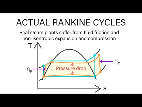 Mechanical Engineering Thermodynamics - Lec 20, pt 1 of 7:  Actual Rankine Cycle