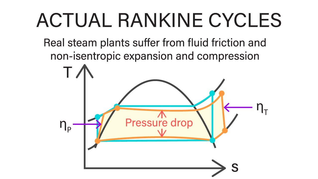 Mechanical Engineering Thermodynamics Lec 20 Pt 1 Of 7 Actual Rankine Cycle Youtube