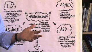 Strengths of Students with Learning Disabilities and Other Disorders