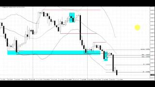 Break Check Pattern | Live Forex Trade | EURGBP | 4 Hour Chart