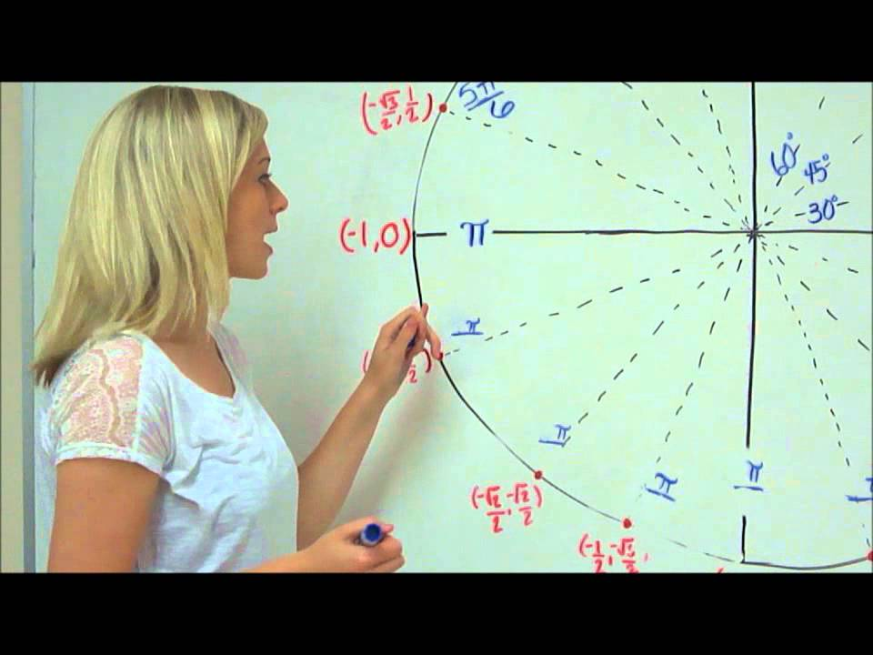 Memorize the Unit Circle! - YouTube