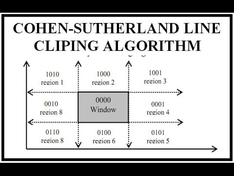 COHEN-SUTHERLAND LINE CLIPING ALGORITHM