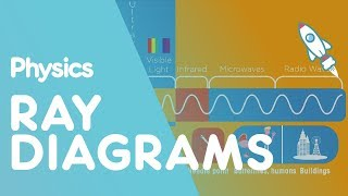 Ray diagrams | Waves | Physics | FuseSchool