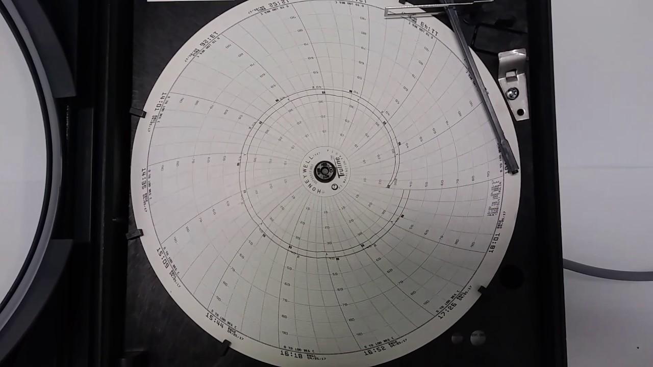 Honeywell chart recorder also youtube rh