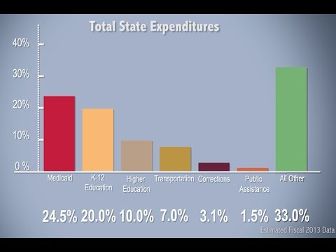 NASBO: State Budgets and Spending