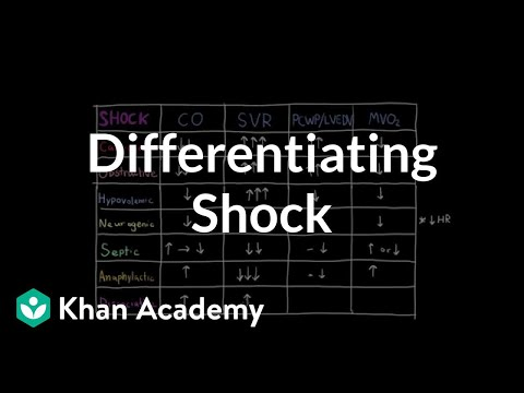 Differentiating shock | Circulatory System and Disease | NCLEX-RN | Khan Academy