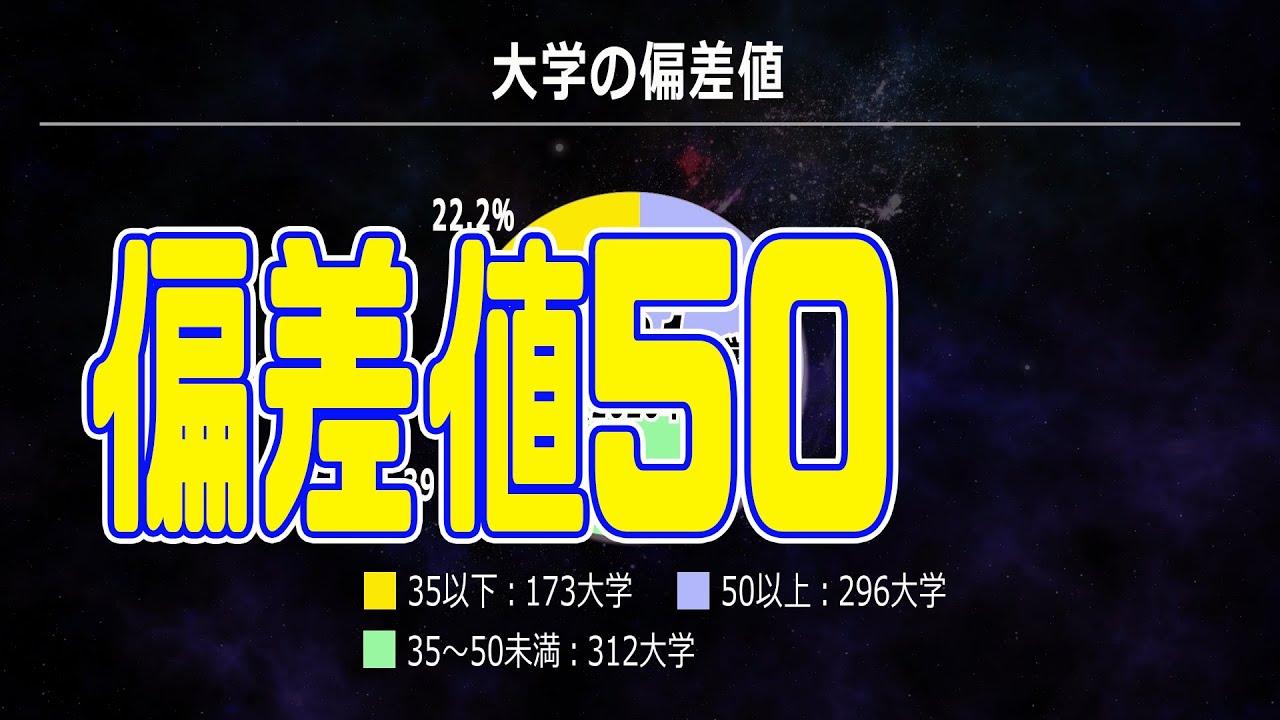 都道府県 偏差値50未満35超えの大学(2020年)