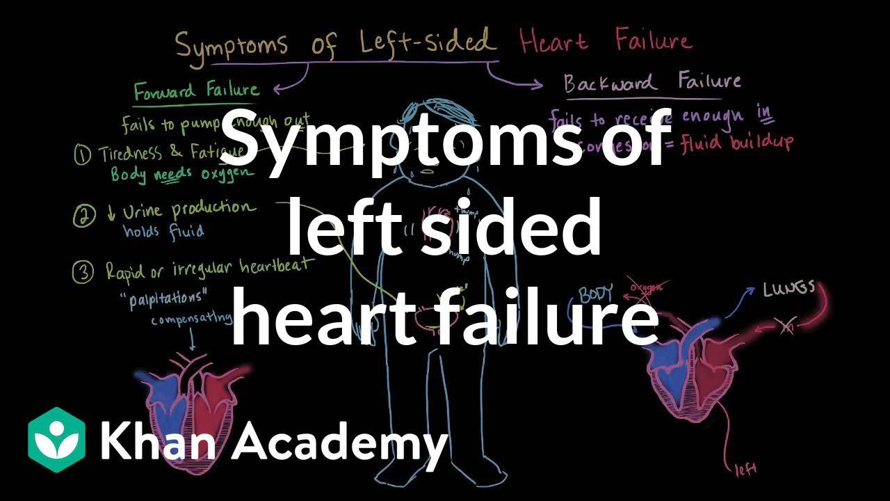 Symptoms of left sided heart failure (video) | Khan Academy