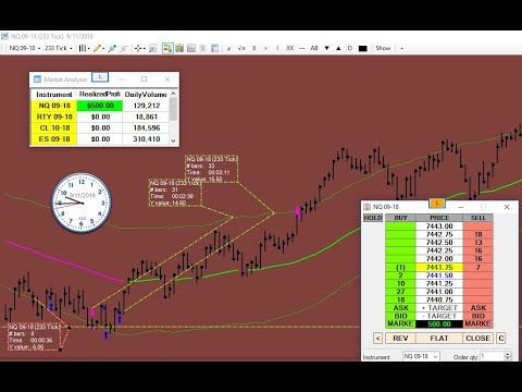 My #Trading Setup indicated reversal in the #Nasdaq #NQ #Futures Market!!