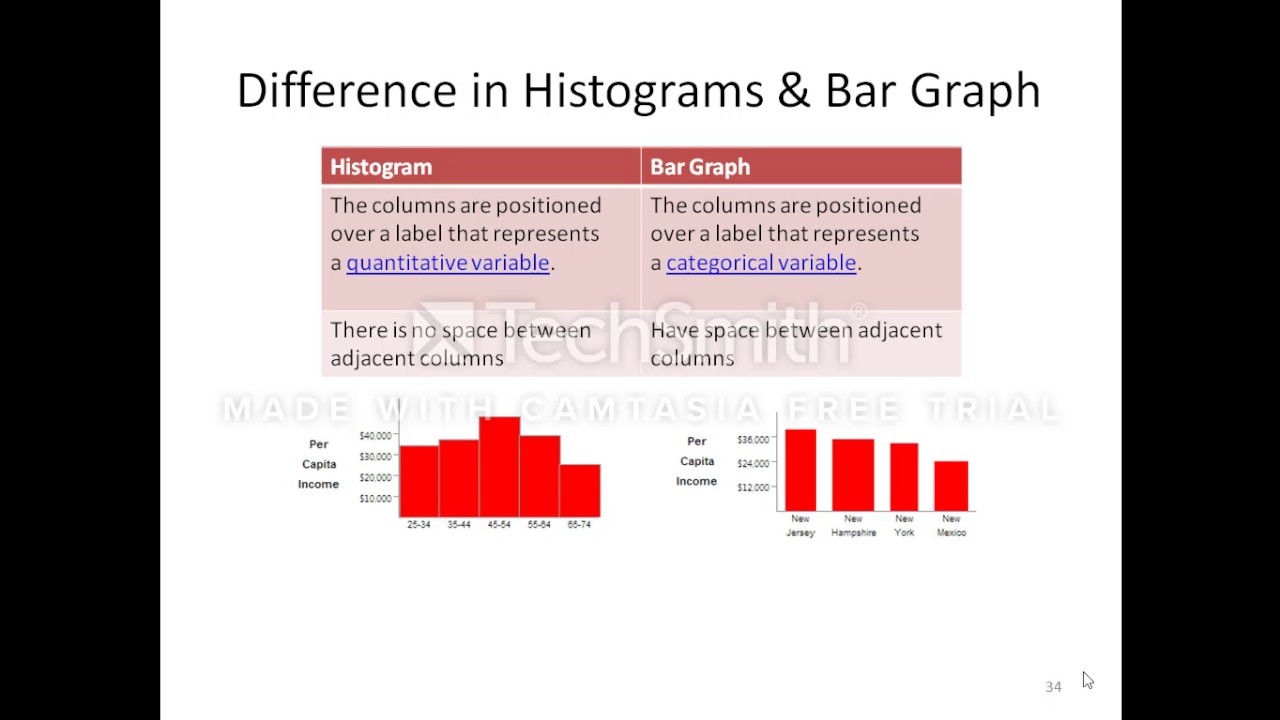 Difference in bar graph and histogram youtube difference in bar graph and histogram ccuart Gallery