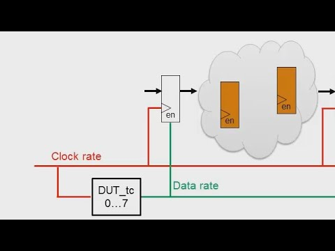 HDL Coder Clock Rate Pipelining, Part 1: Introduction - MATLAB and Simulink video