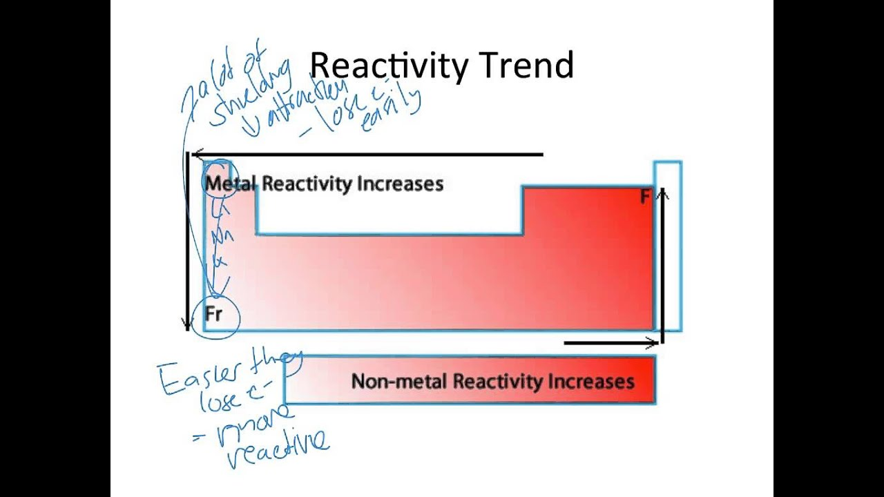 Reactivity and melting point youtube reactivity and melting point urtaz Gallery