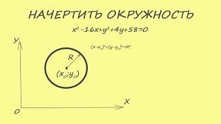 начертить окружность. Привести уравнение окружности к стандартному виду. Координаты центра и радиус.