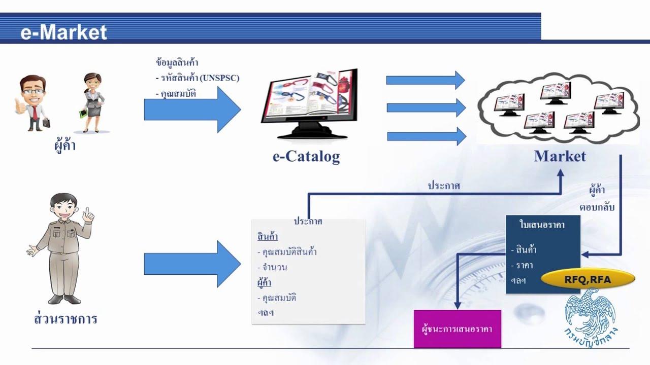 Electronic market e market for Arredamento raffinato e mkt