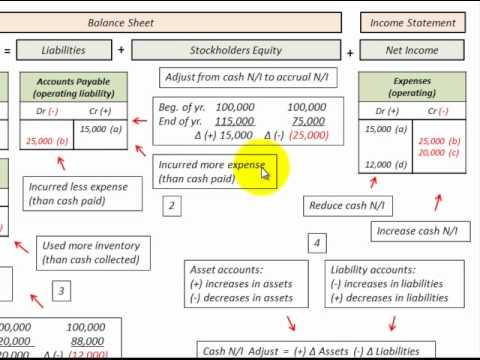 Cash Basis To Accrual Basis Conversion ( Using Accounting Equation ...