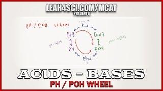 pH pOH Wheel Acid Base Calculations in MCAT Acid Base Chemistry
