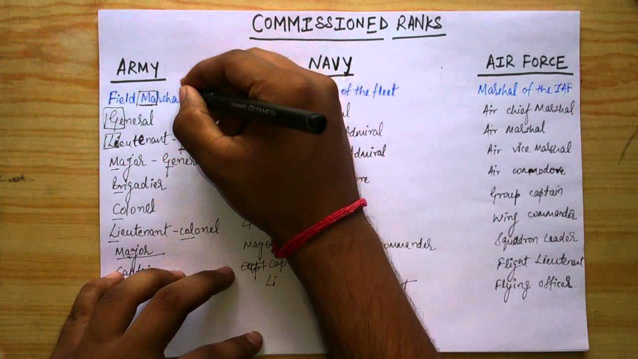 [ADI] TRICK TO REMEMBER RANKS OF ARMY, NAVY & AIRFORCE in Hindi