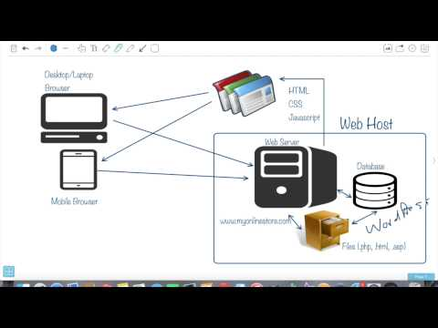 Understanding How Ecommerce Websites Work