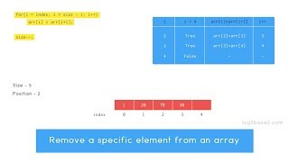 Remove a specific element from an array | Time complexity analysis | Animated Tutorial