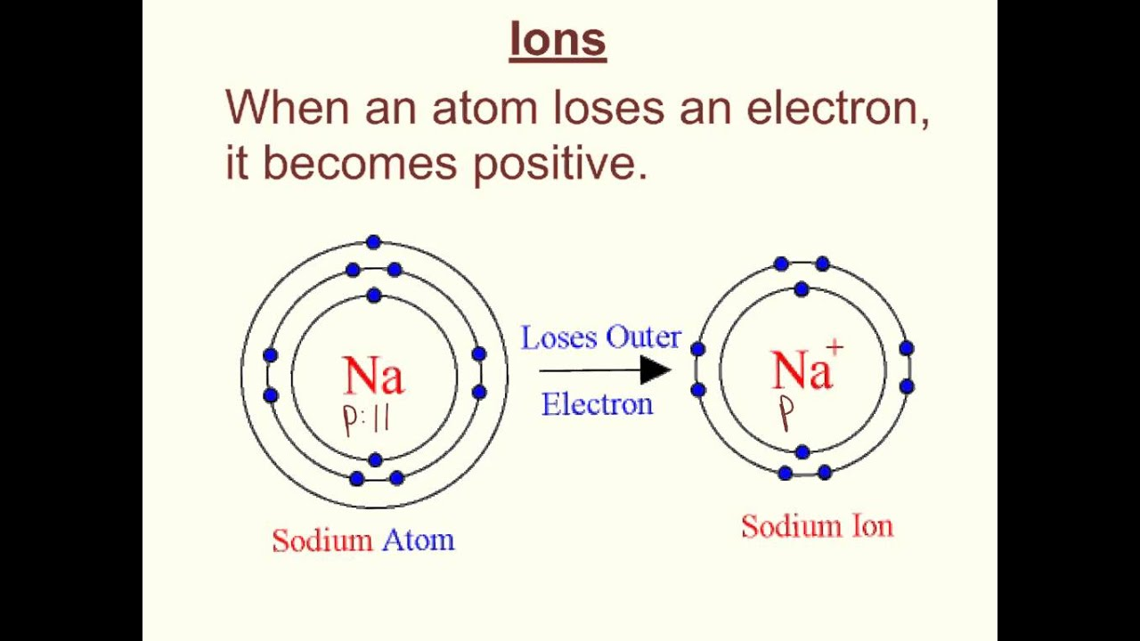 Atomic Structure And Periodic Table Of Elements Youtube