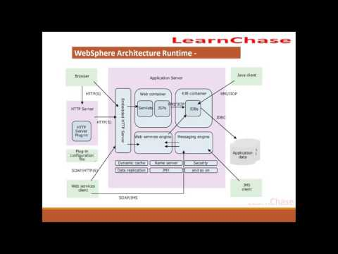 WEBSPHERE Application Server DEMO