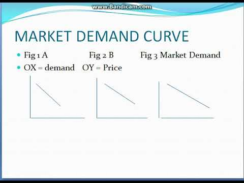 Law of demand Micro Economics