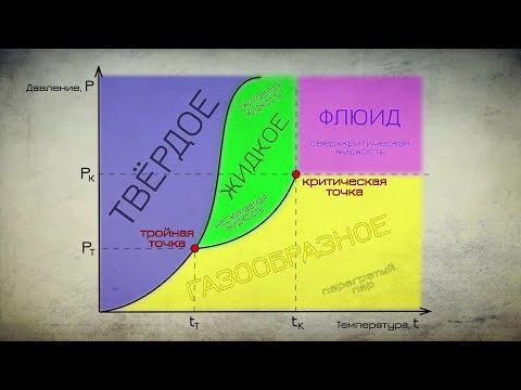 Тройная точка CO2. Плавим СУХОЙ ЛЁД.