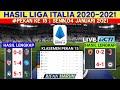 Hasil Bola Tadi Malam | Juventus vs Udinese | hasil liga italia tadi malam | klasemen terbaru