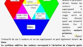 cours 1S / ch2 vision et couleurs / I-2 synthèse additive des couleurs