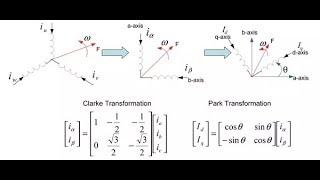 la transformation de PARK et CLARK pour les variateurs de vitesses