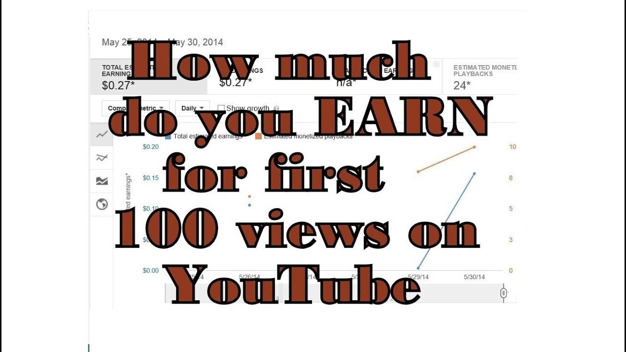 How much money from 1m youtube views