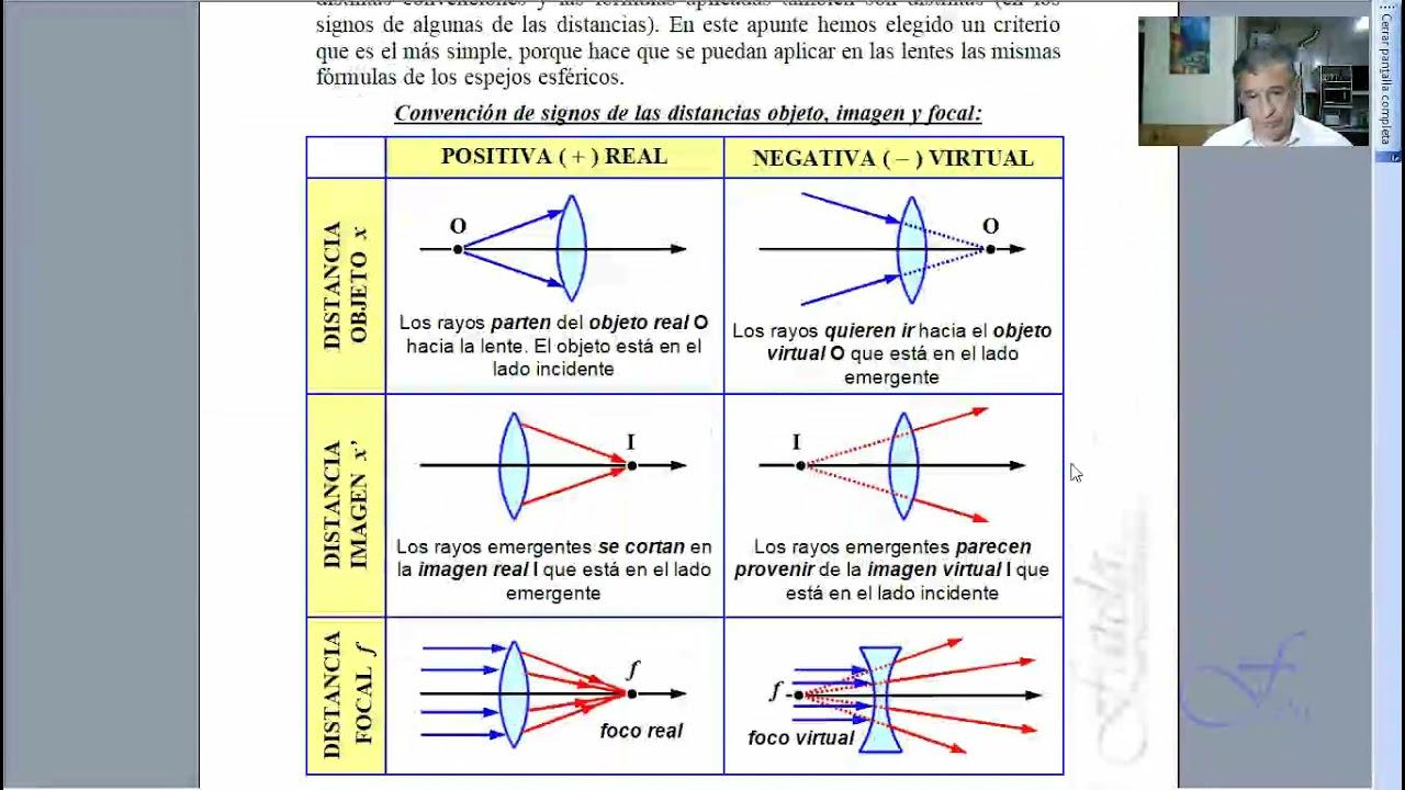Convención de signos de radios para dioptrios esféricos y lentes. Comparación de signos con espejos