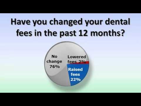 Dental Management: Raising Fees www.dentalmarketingsurveys.com