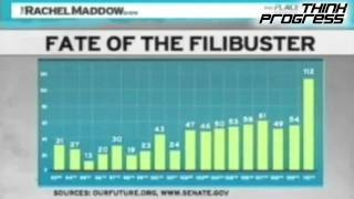 In Which Republicans Forget Their Record-Breaking Use Of The Filibuster
