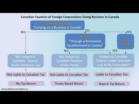 Canadian Taxation of Foreign Corporations Doing Business in Canada (Inbound Taxation)