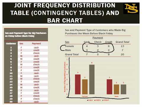 Frequency Distribution Tables and Graphs for Two Variables
