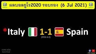 ผลบอลยูโร2020 รอบรอง : อิตาลีชนะดวลจุดโทษสเปน ทะลุเข้าไปรอชิงเป็นทีมแรก ลุ้นเจอสิงโตหรือโคนม(7/7/21)