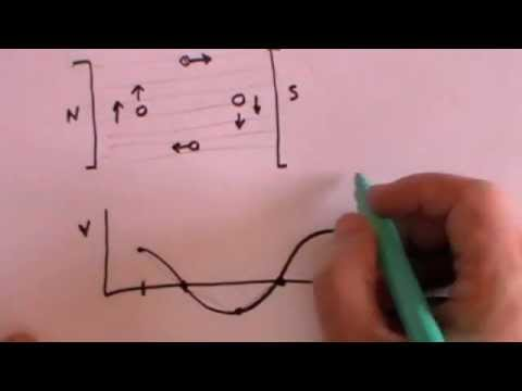 Alternating Current - A Level Physics