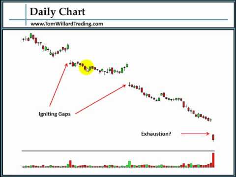 Swing Trading Gaps by Tom Willard
