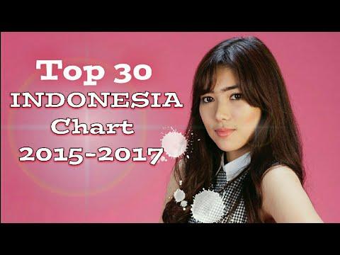 Indo-pop chart 2015-2017