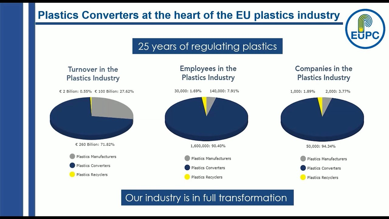 EuPC - The Association for European Plastics Converters since 30 Years