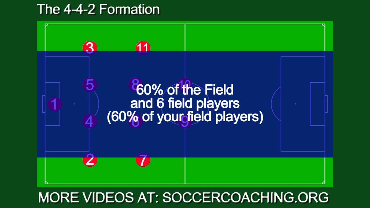 The 4 4 2 soccer formation by soccercoaching youtube pooptronica Choice Image