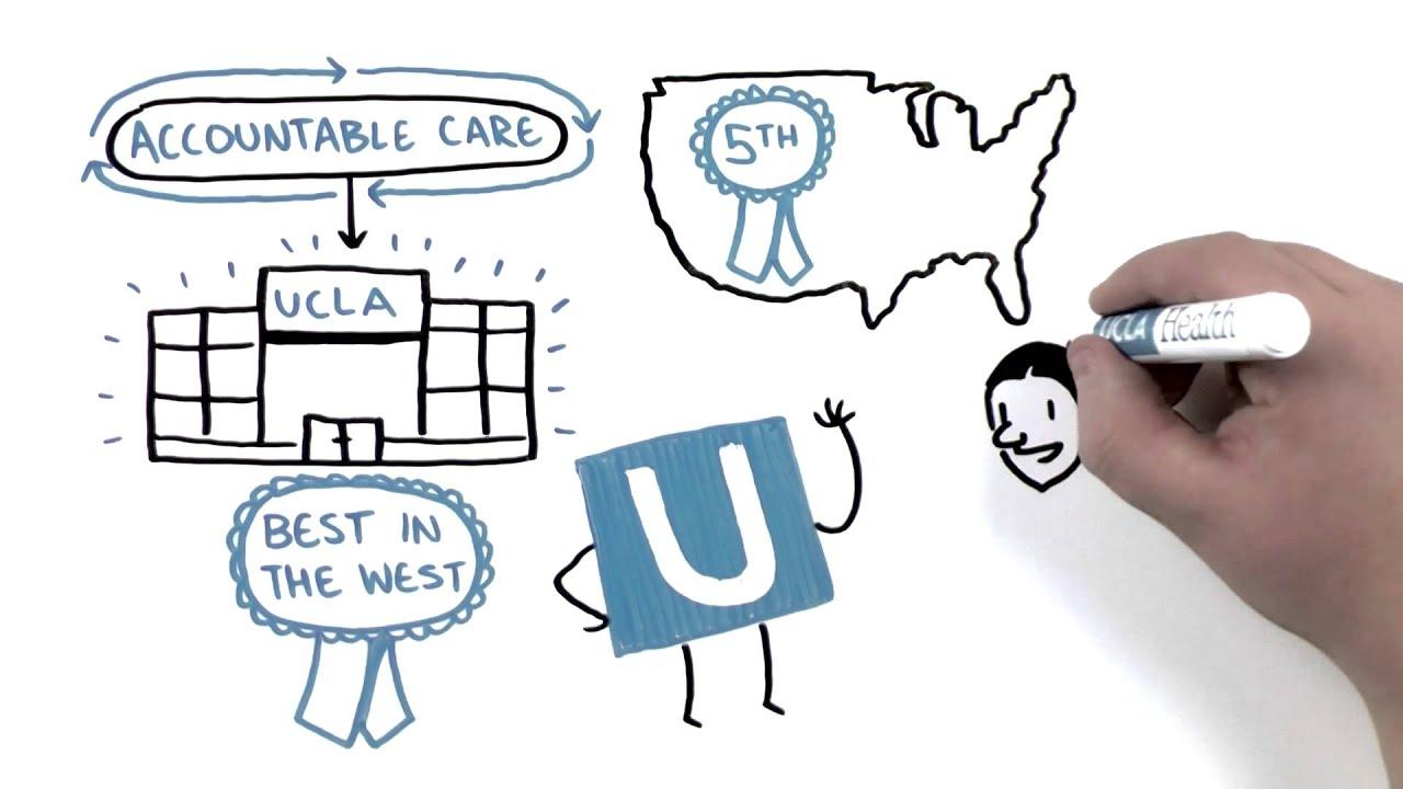UCLA Health Accountable Care Organization (ACO)