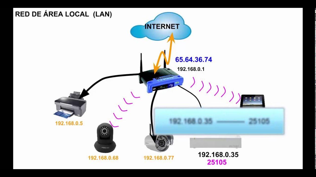 Conexi n remota abrir puertos en router youtube - Puerto de conexion remota ...