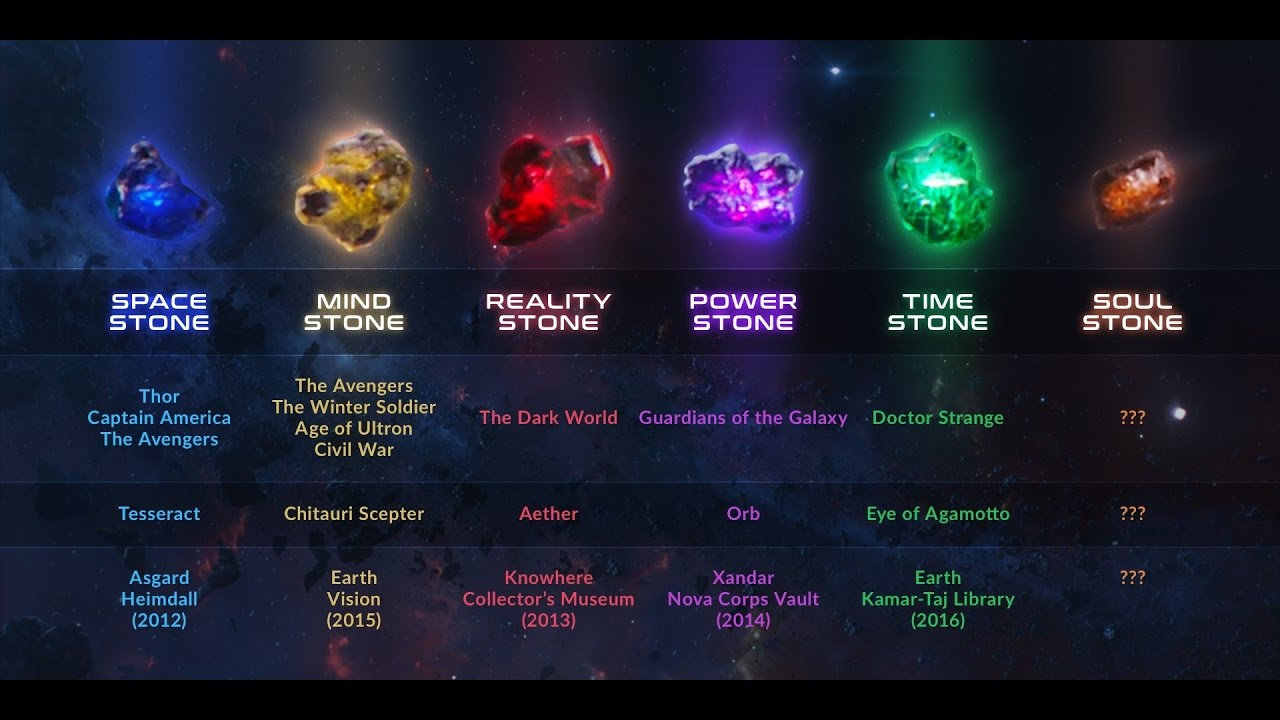all you need to know about the infinity stones