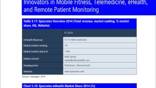 Top 20 Mobile Health (mHealth) Companies 2015 Report