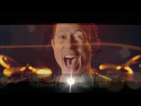 Mediabase Weekly Top 50 Active Rock Chart (4/20/18 - 4/26/18)
