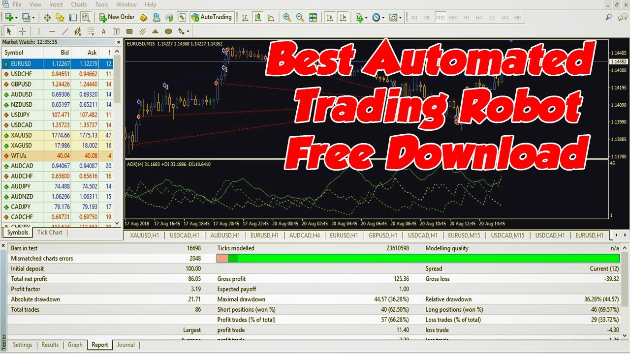 Free Forex Robot Download | Honest Forex Reviews